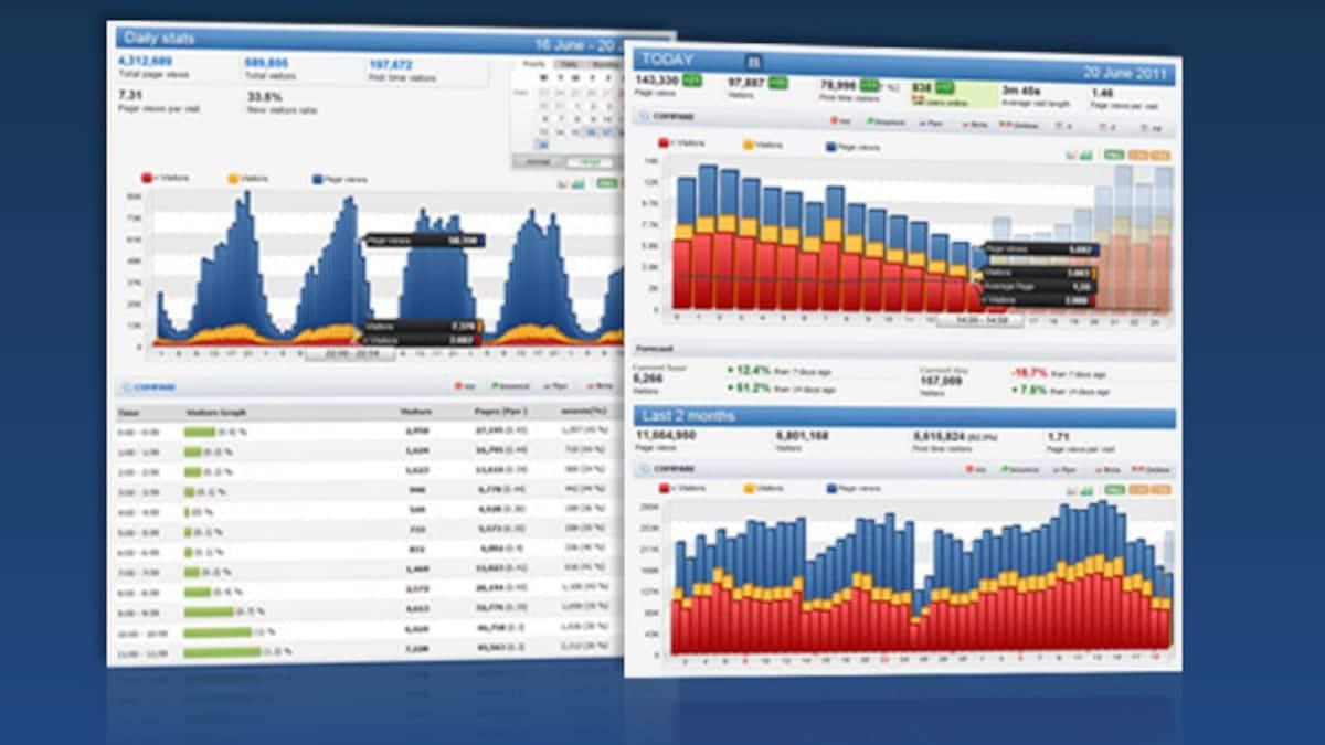 Histats, un servicio de estadísticas gratis para sitios web